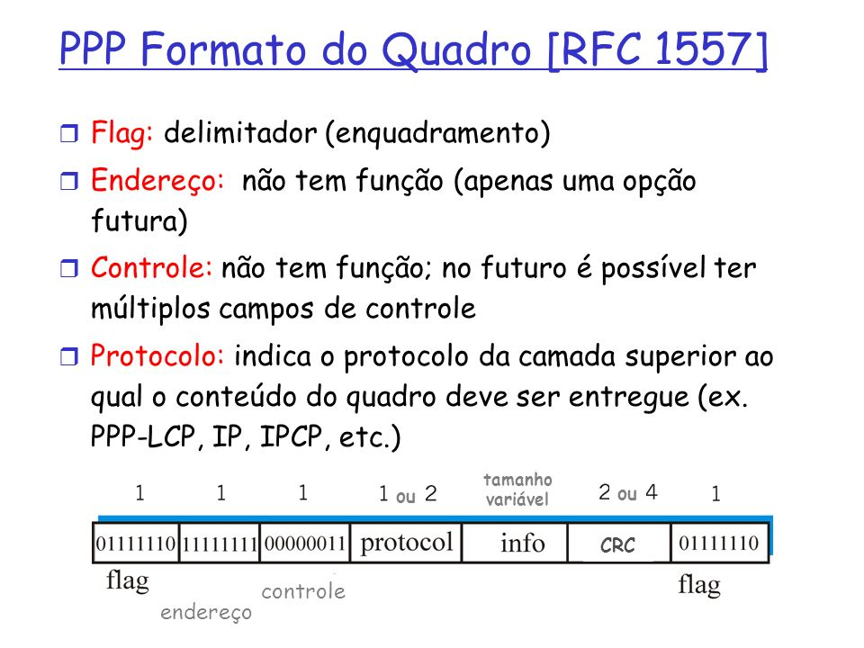 PPP Formato do Quadro [RFC 1557]